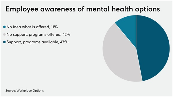 employee mental health stats