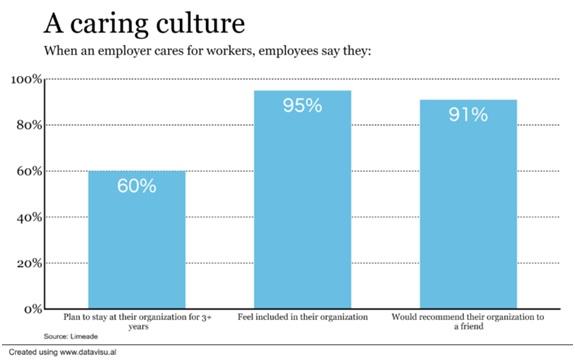 Caring Culture statistics