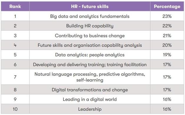 HR-Future-skills